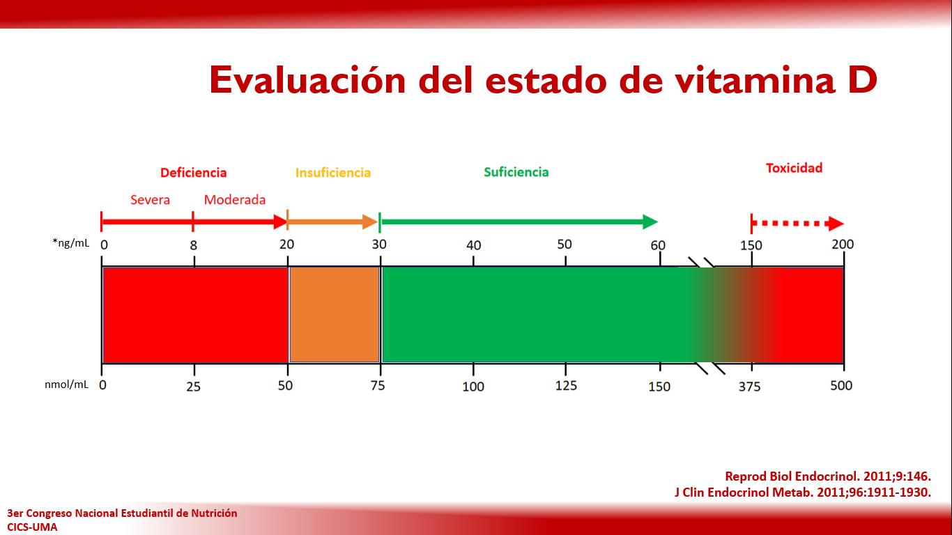 clasificación de vitamina d